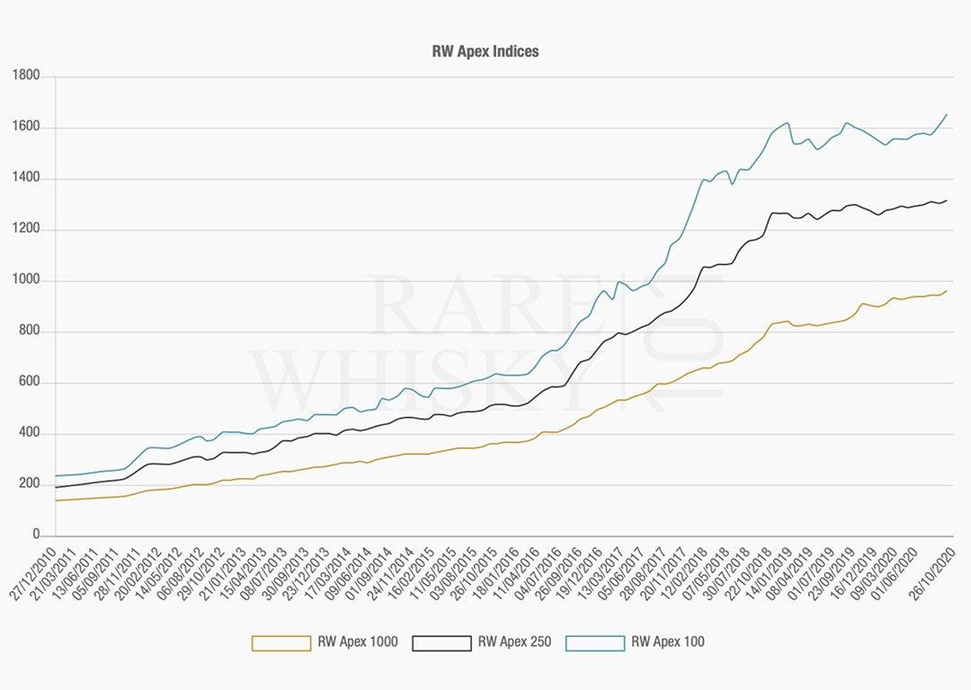 Rare Whisky 101 index APEX 1000